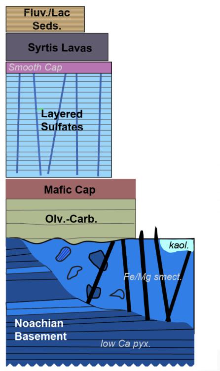 Cartoon stratigraphic column of the Northeast Syrtis region. From Ehlmann et al. presentation at the Mars 2020 landing site workshop.